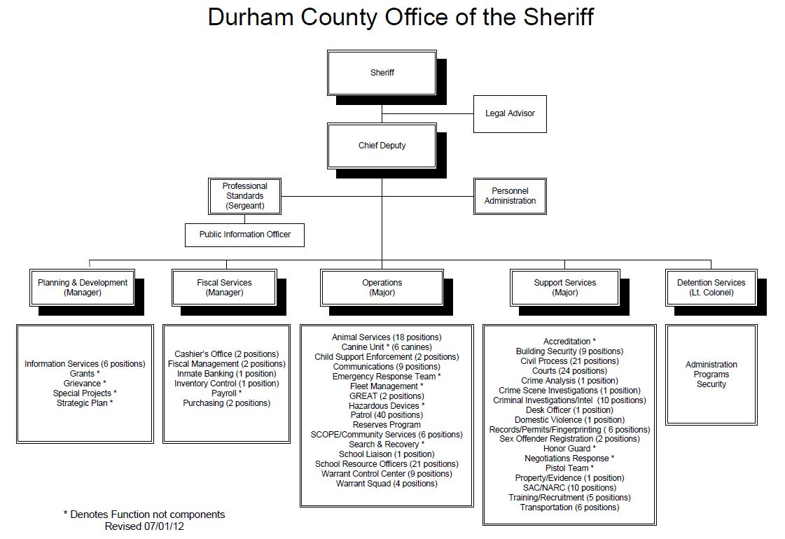 Administration   Durham County Sheriff